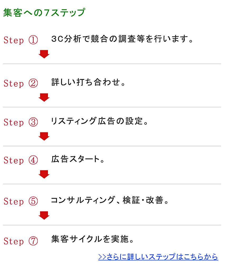 掲載までの7ステップ